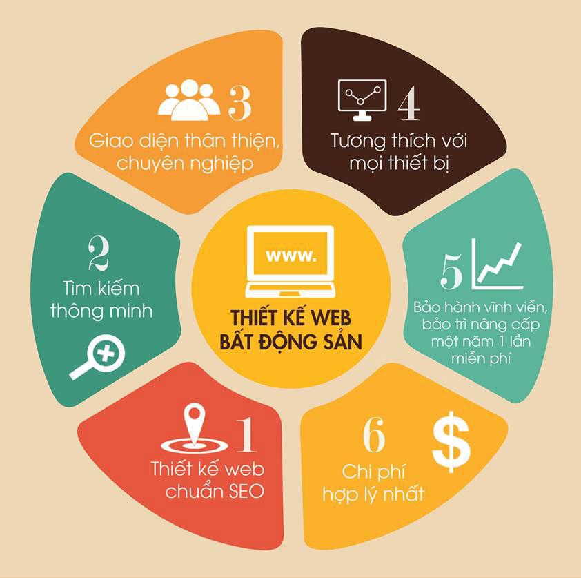 thiet-ke-web-bat-dong-san-hcm